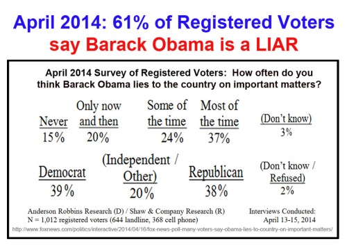 2014_04 61 percent say BHO is liar