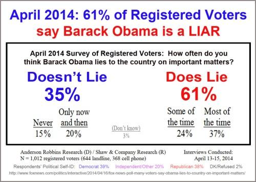 2014_04 61 percent say BHO is liar