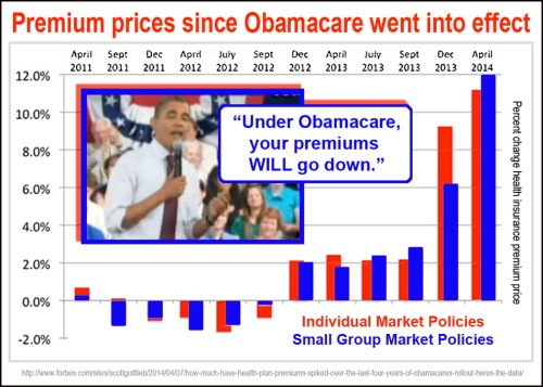 2014_04 Premium price changes due to Ocare
