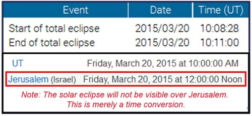 2015_03 20 Solar eclipse Jerusalem time