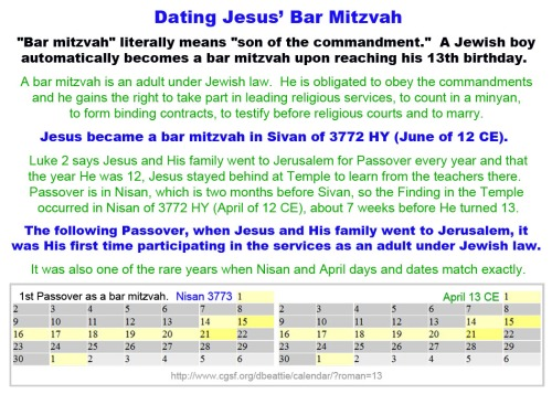 Dating Jesus' Bar Mitzvah