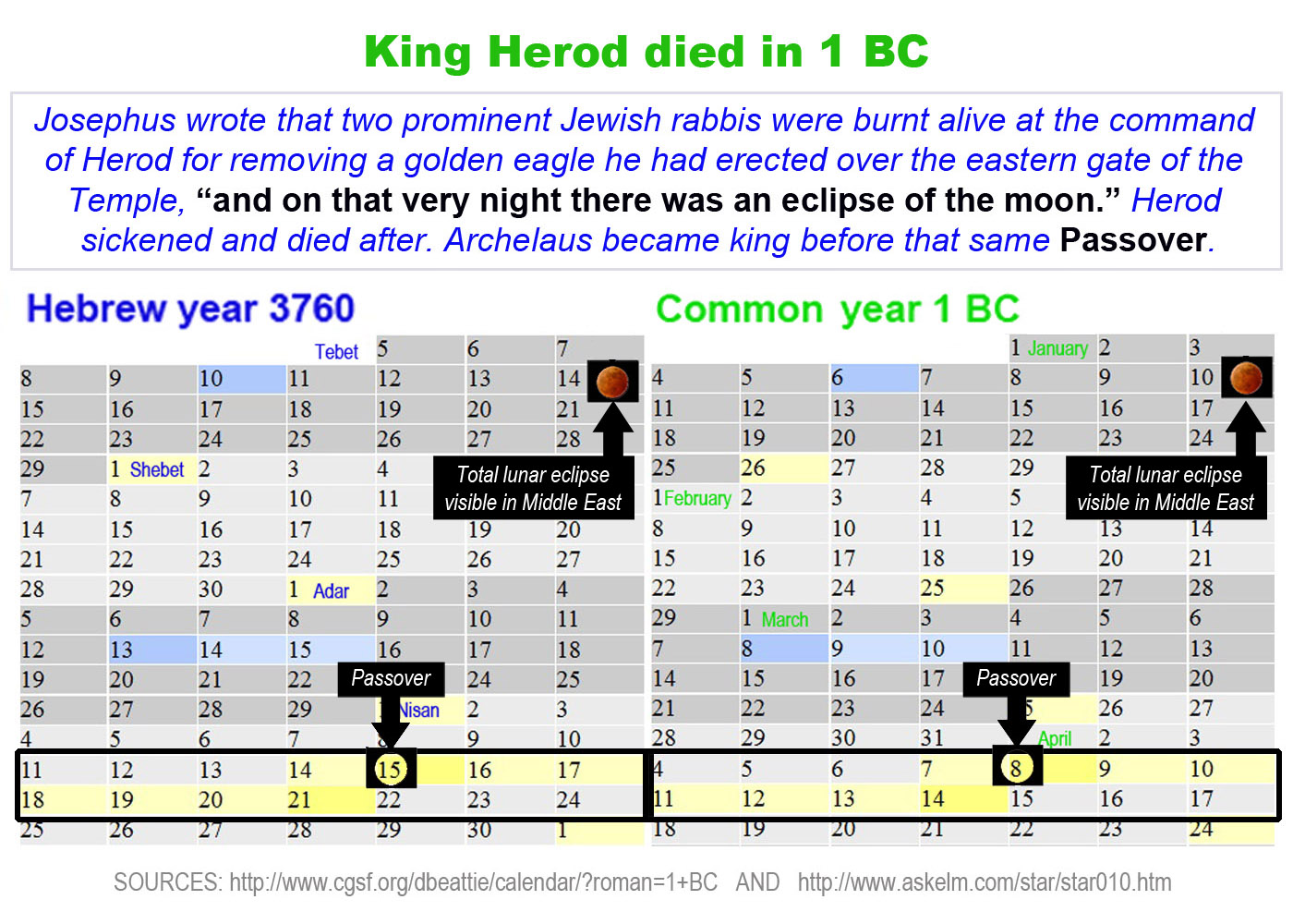 Herod the Great died in 1 BC |