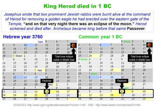 Herod the Great died in 1 BC