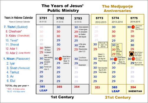 Jesus' Ministry and Medjugorje Anniversaries