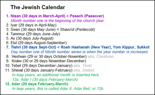 Jewish calendar