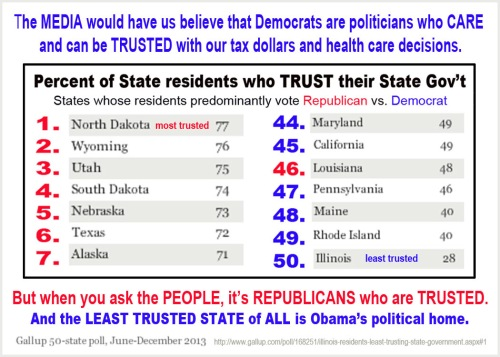 Most trusted politicians are GOP