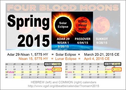 Tetrad April 2015 - Solar and Lunar