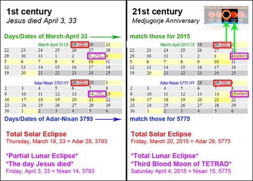 0033-2015 Solar-Lunar-Month Matchers - 3rd Blood Moon w arrow