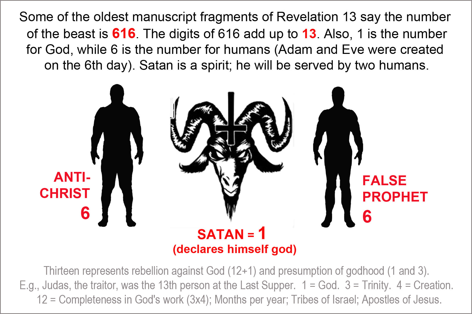 616 Antichrist Satan FalseProphet