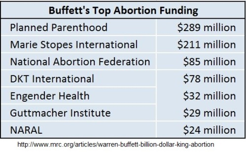 Warren Buffets abortion funding