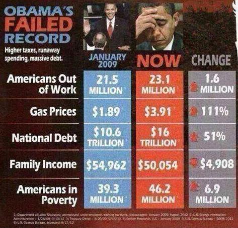 2014 Obama's FAILED administration