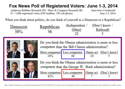 2014_06 03 Fox poll - Prez competence comparison