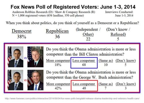 2014_06 03 Fox poll - Prez competence comparison