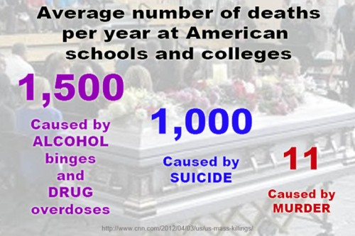 Average Deaths at American Schools and Colleges