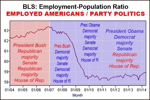 Democrat Economy