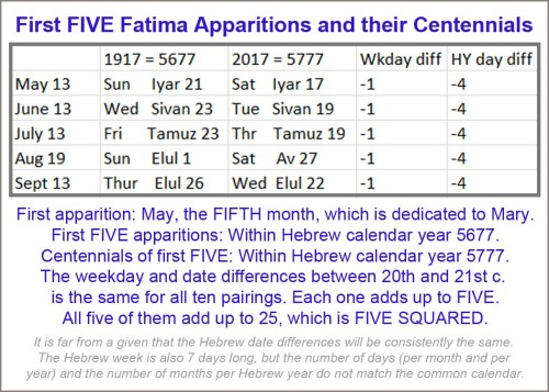 Fatima FIVES