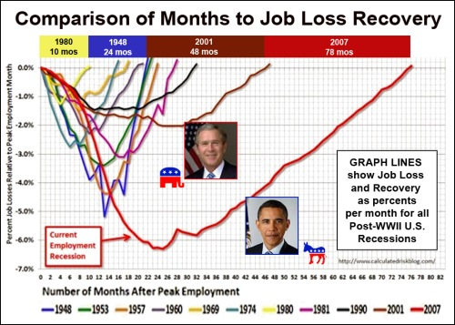 Job losses and recoveries by month