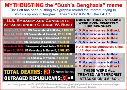 MYTHBUSTING the Bush's Benghazi meme