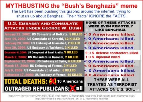 MYTHBUSTING the Bush's Benghazi meme