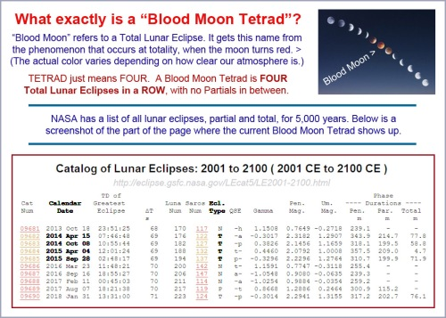 What is a Blood Moon Tetrad