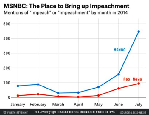 2014 MSNBC The place to bring up impeachment
