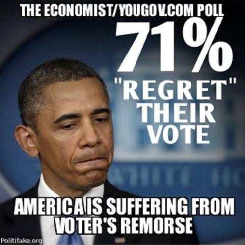 71 percent regret Obama vote