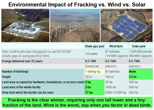 Enviro impact - Frack v Wind v Solar