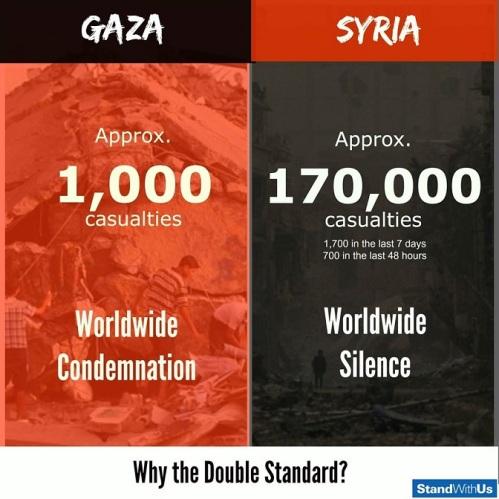 MEDIA Gaza vs Syria
