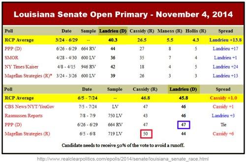 RCP polls for Louisiana