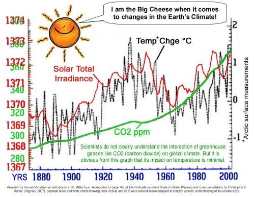 The SUN is the Climate Changer, not MAN
