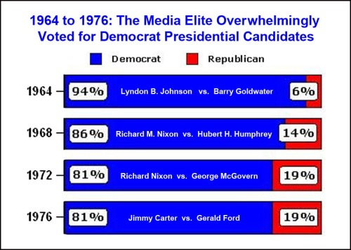 1964 to 1976 Media elite Pres votes
