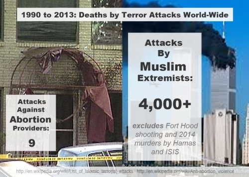 1990-2013 Abortion vs Muslim terror