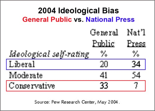 2004 Ideology Genl Public vs Natl Press