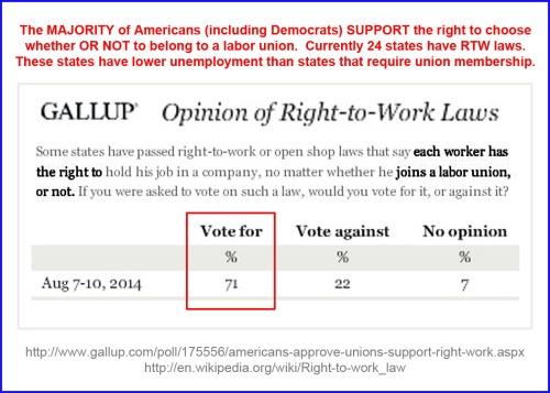 2014_08 GALLUP high approval for right-to-work laws