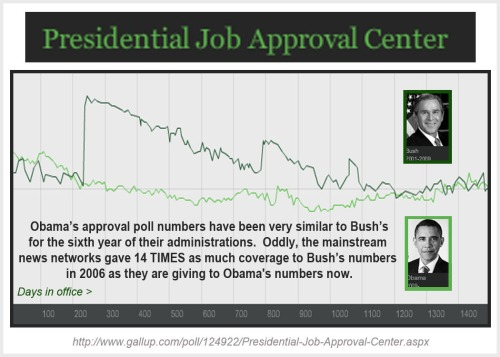 2014_09 GALLUP Prez approvals Bush v Obama