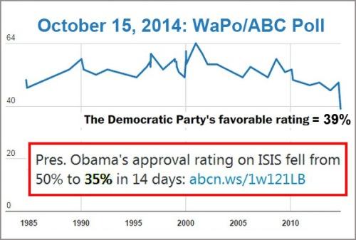 2014_10 15 Dem Party approval low