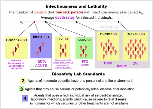 Contagiousness of 6 diseases including Ebola