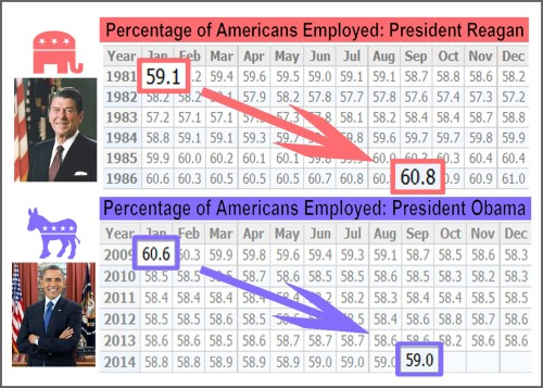 Reagan vs Obama percent employed