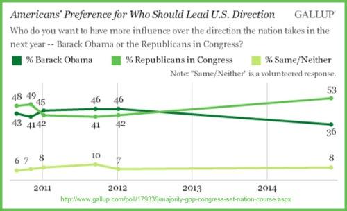 2011-2014_11 American trust in GOP v Obama