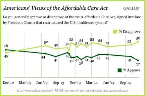 2014_11 GALLUP Obamacare approval
