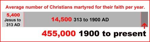 Avg # Christian martyrs per year