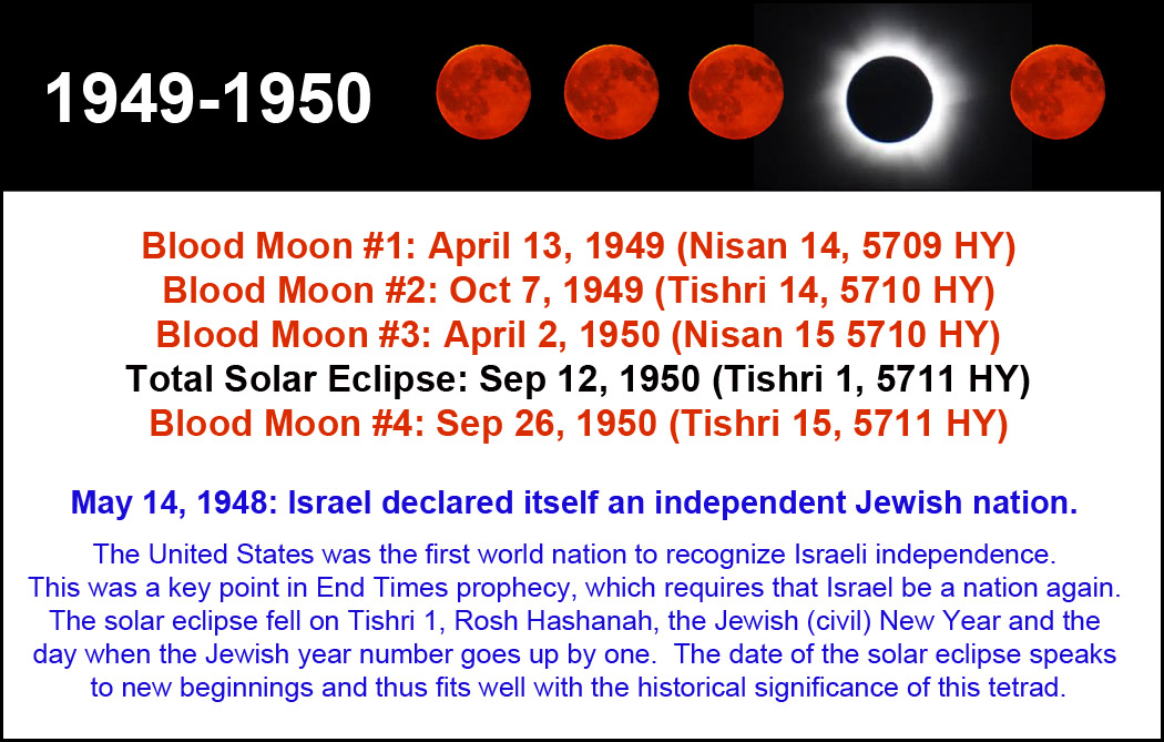 Blood moon prophecy - Wikipedia
