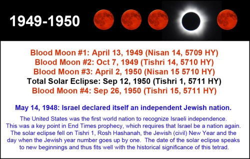1949-1950 Tetrad with Solar Eclipse and History