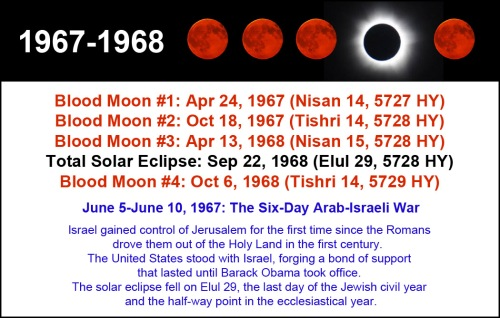 1967-1968 Tetrad with Solar and History