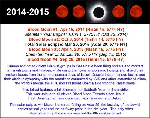 2014-2015 Tetrads with solar and history
