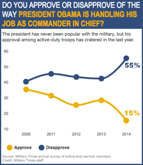2014_12 BHO's approval with military