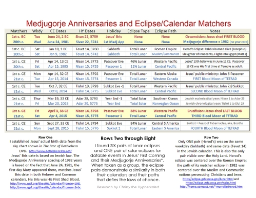 Medjugorje Anniversaries - chart and notes FINAL VS