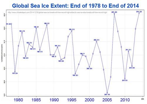 1978-2014 Sea Ice