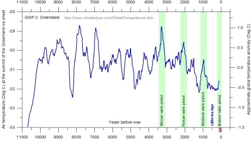 Global temps over past 11 millenia