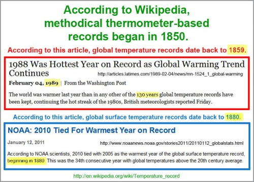 When temp records began